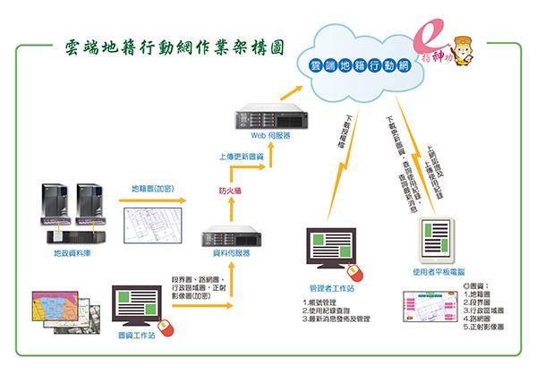 行動地籍圖資定位系統作業環境架構圖