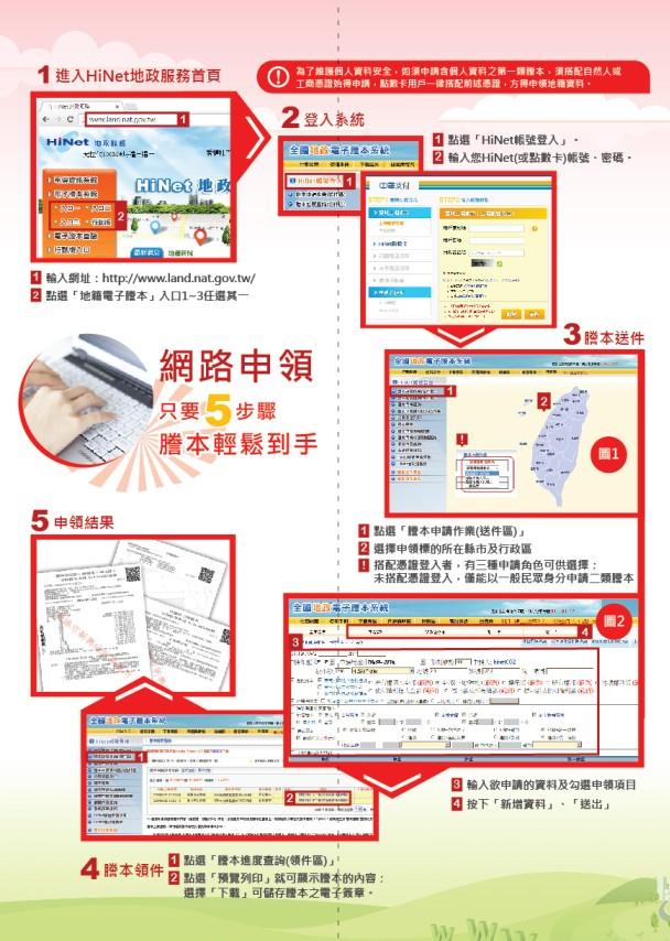 地政電子謄本系統